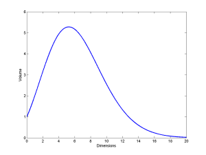 Volume of unit hyperspheres as a function of dimension