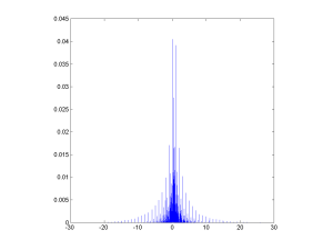 Rational distribution of ratios of normal variates multiplied by 10 and rounded.