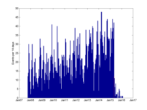 Number of calendar events per 14 day period.