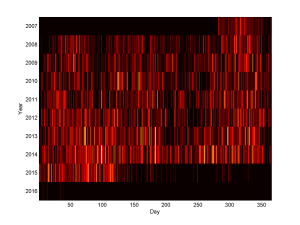 Number of events scheduled per day, plotted across my calendar.
