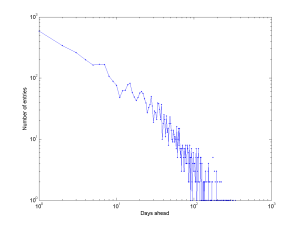Log-log plot of the histogram of event scheduling intervals.