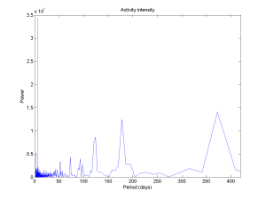Periodogram of event intensity, showing periodicities in my schedule. Note the weekly and yearly peaks.