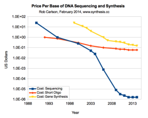 Price for DNA sequencing and synthesis. From Rob Carlson.