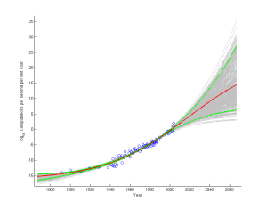 Moore's law, fitted with Jacknifed sigmoids. Green lines mark 98% confidence interval. Data from Nordhaus.
