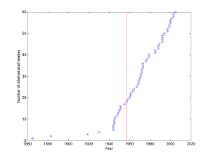 Number of international treaties over time. Data from Wikipedia.