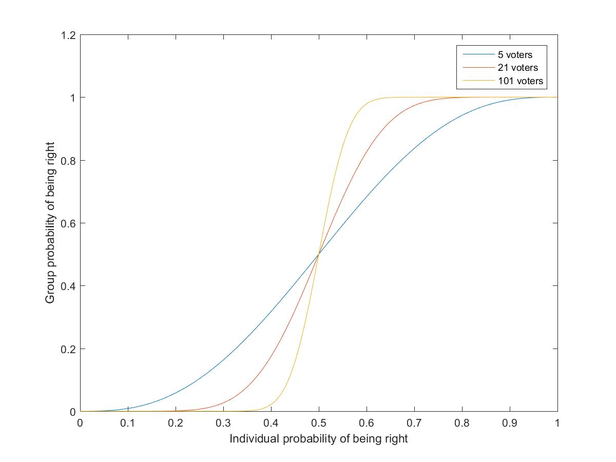 Bayes' Broadsword – Andart II