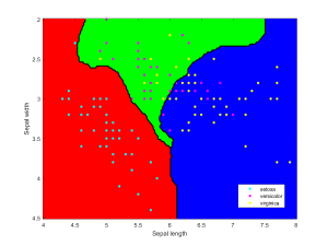 Iris data classified using Gaussian kernels.