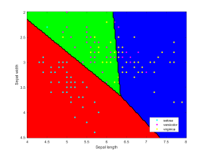 Iris data classified using linear discriminant analysis.