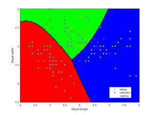 Iris data classified using a naive Bayesian classifier assuming Gaussian distributions.