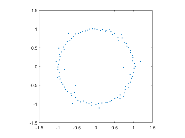 Zeros in the complex plane of a 100-degree polynomial with normally distributed random coefficients.