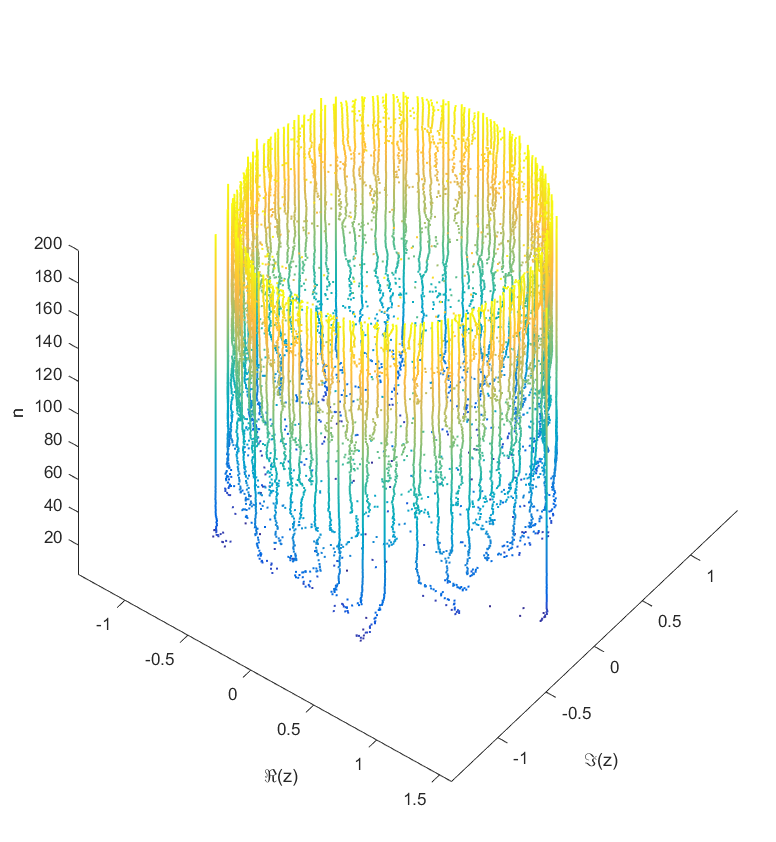 Locations of the zeros of a polynomial with a given sequence of normally distributed coefficients, as a function of degree.