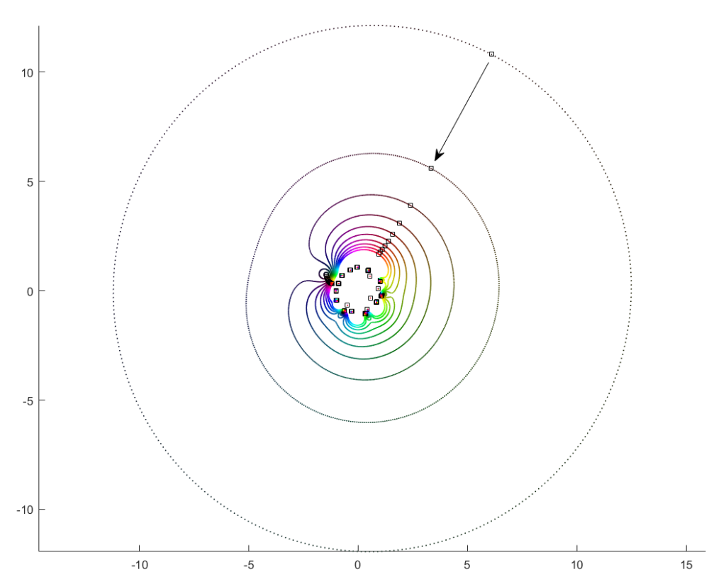 Orbits of roots as the magnitude of the leading coefficient increases from zero to one.