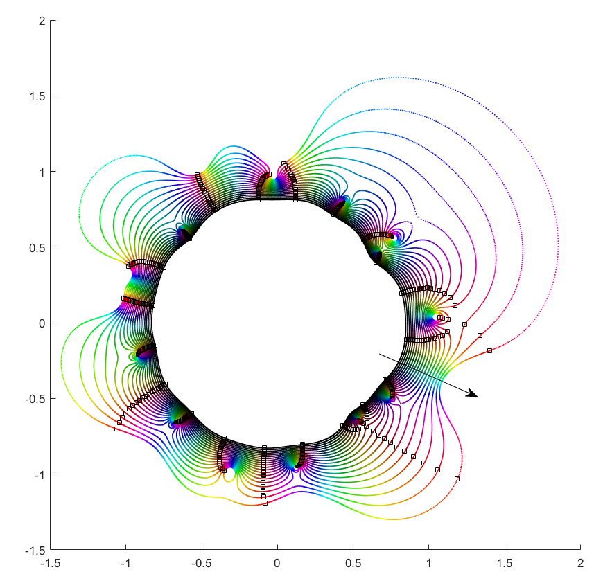 Orbits of roots as the magnitude of the leading coefficient decreases from 100 to one.