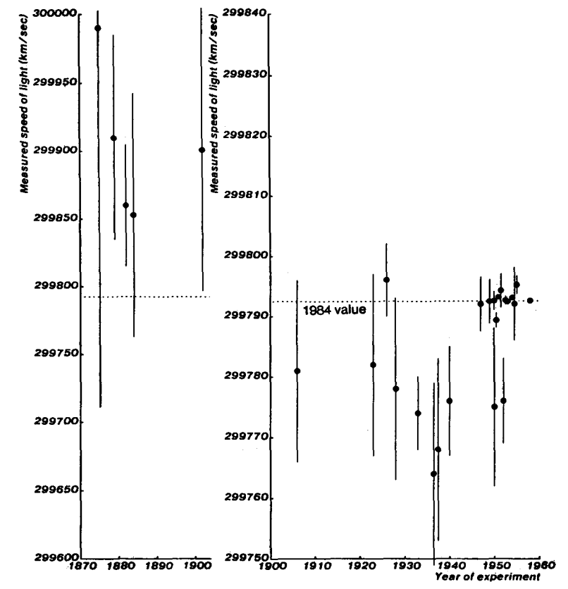 Plot of light-speed measurements 1875-1958. Error bars are standard error. From Max Henrion and Baruch Fischhoff. Assessing uncertainty in physical constants. American Journal of Physics 54, 791 (1986); doi: 10.1119/1.14447.