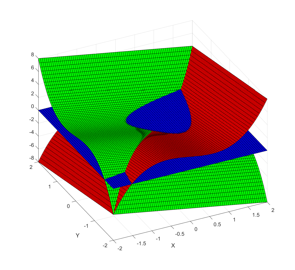 Plot of x^3-x-y (red), y^3-x-y (green) and z=0 (blue). The zeros found using Newton's method are the points where red, green and blue meet.