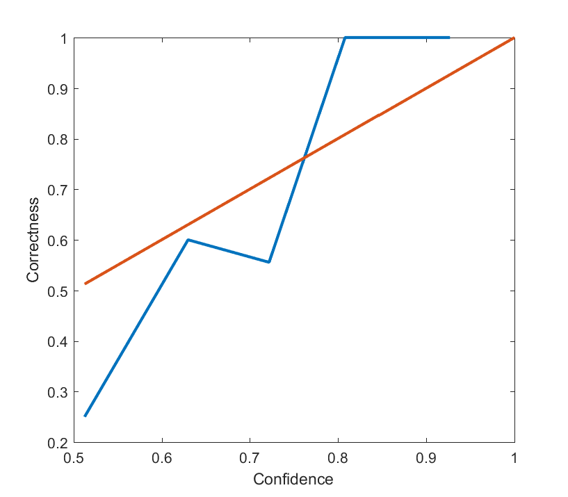 Plot of average correctness of my predictions for 2016 as a function of confidence.
