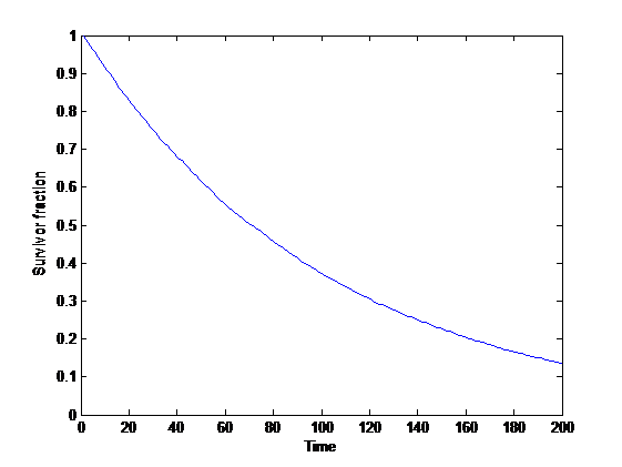 Statistics – Andart II