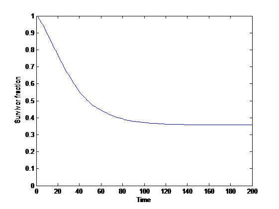 Survivorship curve with population increase.