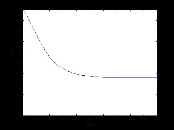 Survivorship curve with population increase.