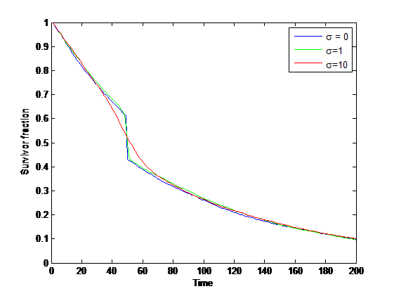 Survivorship curve with transition risk.
