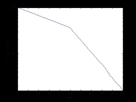 Survivorship curve with changed constant risk, semilog plot.