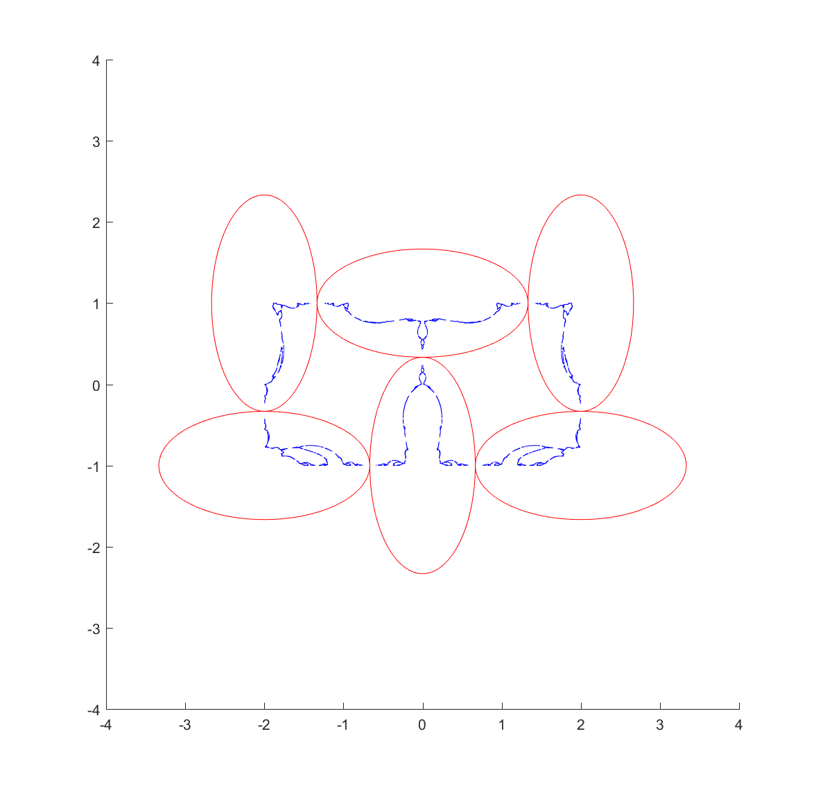 Invariant set fractal (blue) for inversion in the red ellipses. Generated using an IFS algorithm.