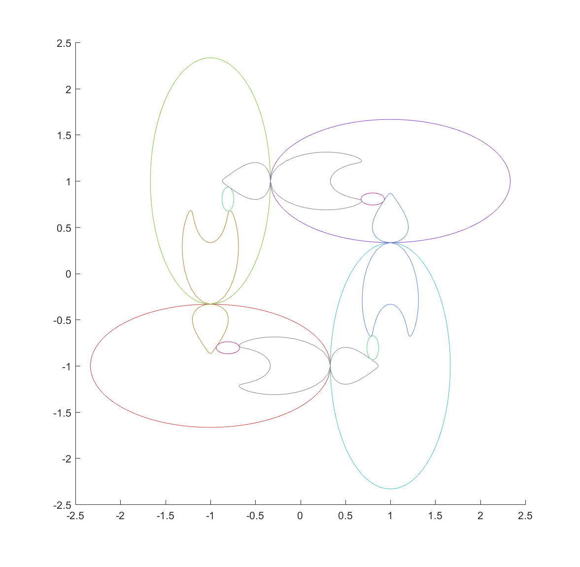 Mappings of the ellipses by their inversions: each of the four main ellipses map the other three to their interior but distort the shape of two of them.