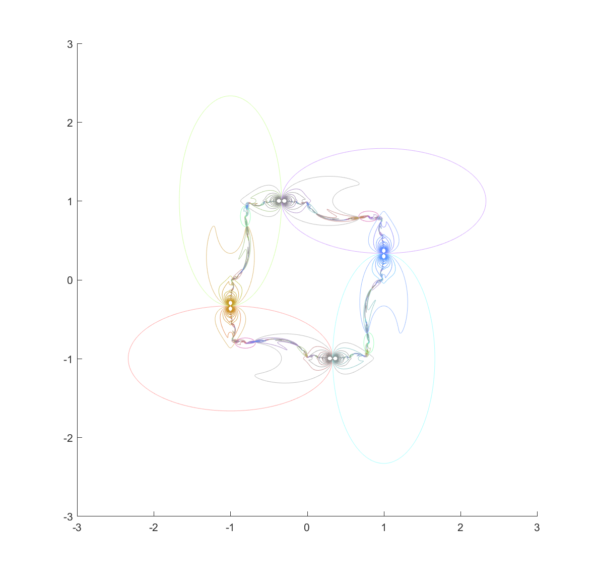 Nested mappings of the ellipses in the chain, bounding the invariant set. Colors are mixtures of the colors of the generating ellipses, with an increase in saturation.