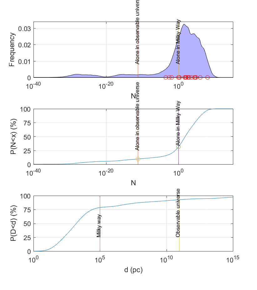 (A) The uncertainty in the research community represented via a synthetic probability density function over N — the expected number of detectable civilizations in our galaxy. The curve is generated by random sampling from the literature estimates of each parameter. Direct literature estimates of the number of detectable civilisations are marked with red rings. (B) The corresponding synthetic cumulative density function. (C) A cumulative density function for the distance to the nearest detectable civilisation, estimated via a mixture model of the nearest neighbour functions.