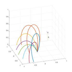 Trajectories of a ball thrown from the surface with the angular velocity vector orthogonal to the gravity vector.