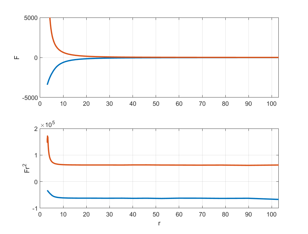 Force between two equally charged (blue) and two oppositely charged (red) spheres, and force time squared distance.